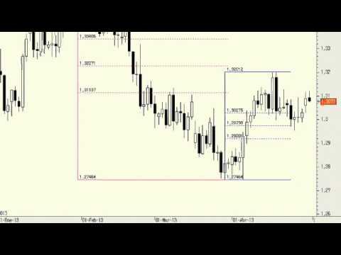 Video Análisis tecnico del Euro/Dolar 30-04-13