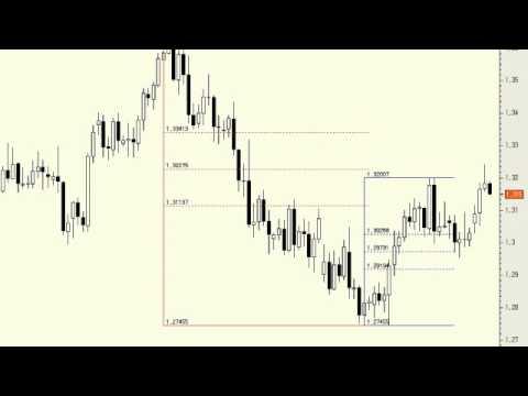 Video Analisis tecnico del Euro/Dólar 02-05-13