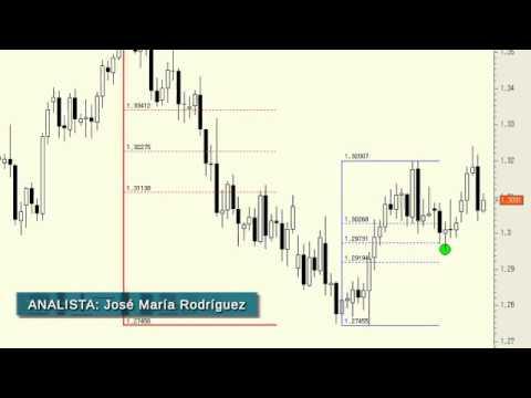 Video Analisis tecnico del Euro/Dólar 03-05-13