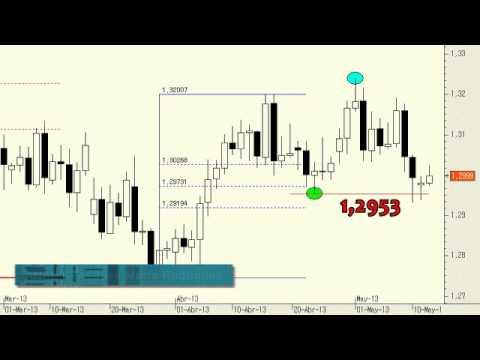 Video Analisis tecnico del Euro/Dólar 14-05-13
