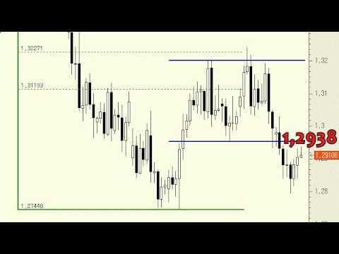 Video Analisis tecnico del Euro/Dólar 22-05-13