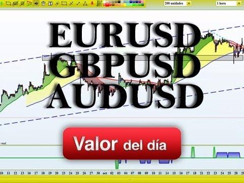 Video Analisis tecnico EURUSD, GBPUSD y AUDUSD por Eduardo Moreno 25-11-13