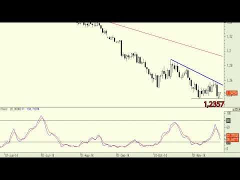 Video Analisis: El Euro/Dólar vuelve a coquetear con los mínimos anuales 25-11-14