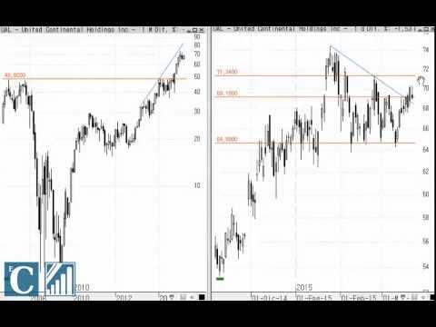 Video Analisis tecnico United Airlines por Carlos Doblado 21-03-15