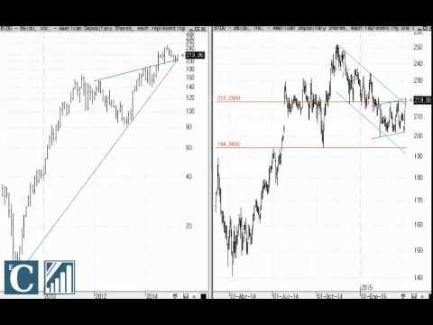 Video Analisis tecnico Baidu por Carlos Doblado 10-04-15