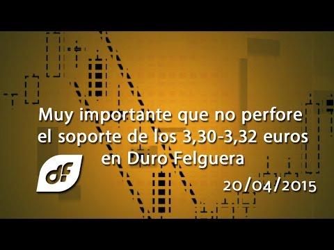 Vídeo análisis técnico Duro Felguera: Muy importante que no perfore el soporte de los 3,30-3,32 euros 20-04-15