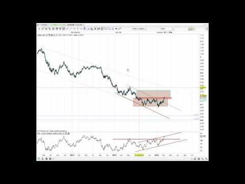 Video Analisis tecnico AUDUSD por IG