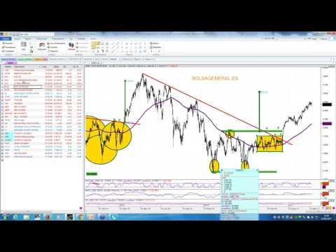 Video Analisis con David Galán: IBEX35, DAX, SP500, Dow, Eurostoxx, FTSE, CAC, EURUSD, Petróleo, Oro, Telefonica, OHL, Deutsche Bank...