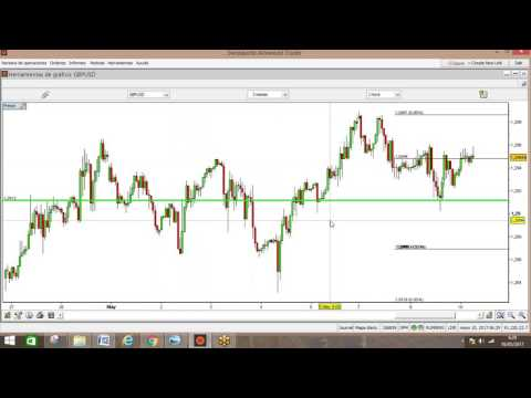 Forex: El dólar sigue firme en sus avances. Análisis en vídeo y texto  (10-05-2017)