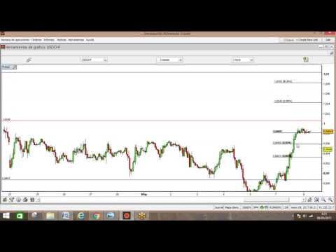 Forex: El Yen cede posiciones a primera hora europea. Análisis en vídeo y texto  (09-05-2017)
