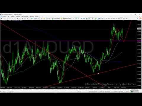 Video Analisis con Eduardo Bolinches: Estrategia con el AUDUSD