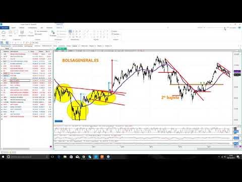 Video Análisis con David Galán: IBEX35, DAX, CAC, Dow Jones, SP500, EURUSD, GPBUSD, BMW, Celgene, Baidu...