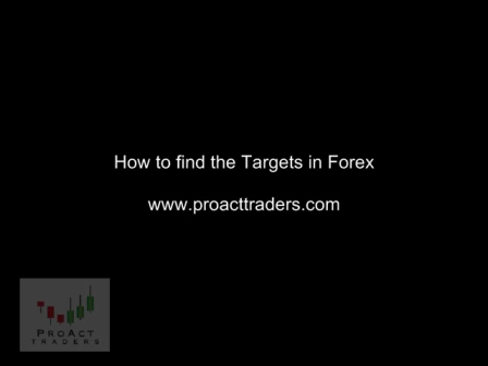 How-to-find-targets-in-forex