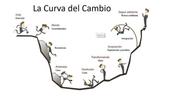 La curva del cambio