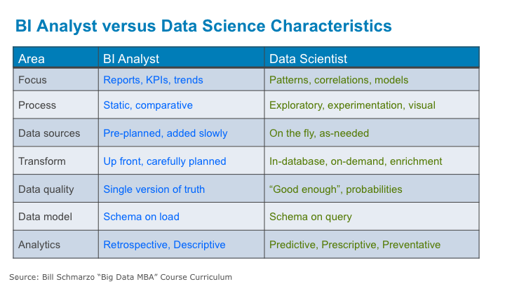 Updated: Difference Between Business Intelligence and Data