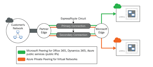 An Overview of Microsoft's Network-Based Interconnect - Data