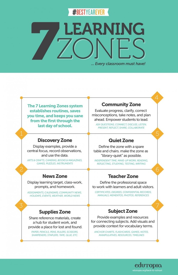 7 Learning Zones