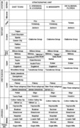 LaMiss Salt Basin Stratagraphic Column