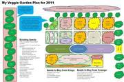 Garden Plan for 2011