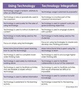 Using technology