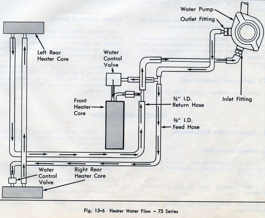 64 75series Heater Water Flow