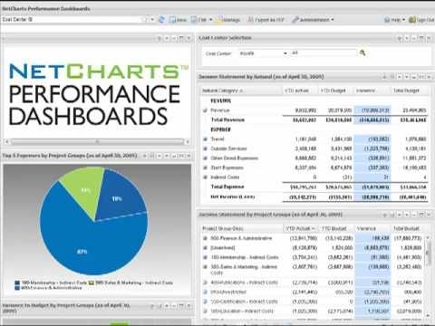 NetCharts Performance Dashboards - Introduction and Overview