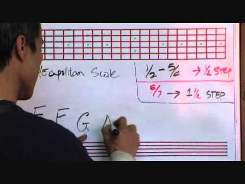 The Neapolitan Scale Construction In 12 Keys - By Huan - guitarelements.com