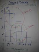 KCT Blended learning eg stairs diagram