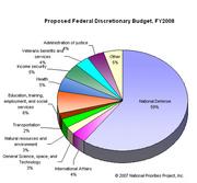 EUA -orçamento federal de 2008-gasto militar=1,2TRILHÕES.