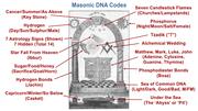 Masonic DNA codes