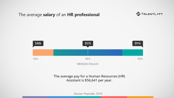 What is the Average Salary of a Human Resources Manager