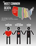 most common cause of Death