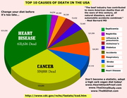 Leading cause of death in the USA today