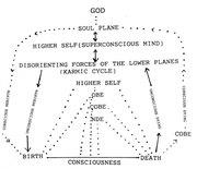 Chart-Mind-Planes