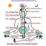 Energy Paranayama