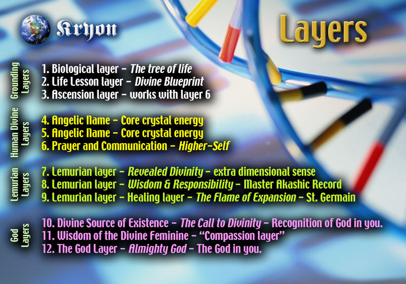 dna_layers