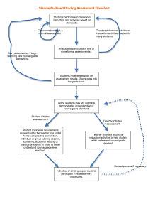 Standards Based Grading Flowchart