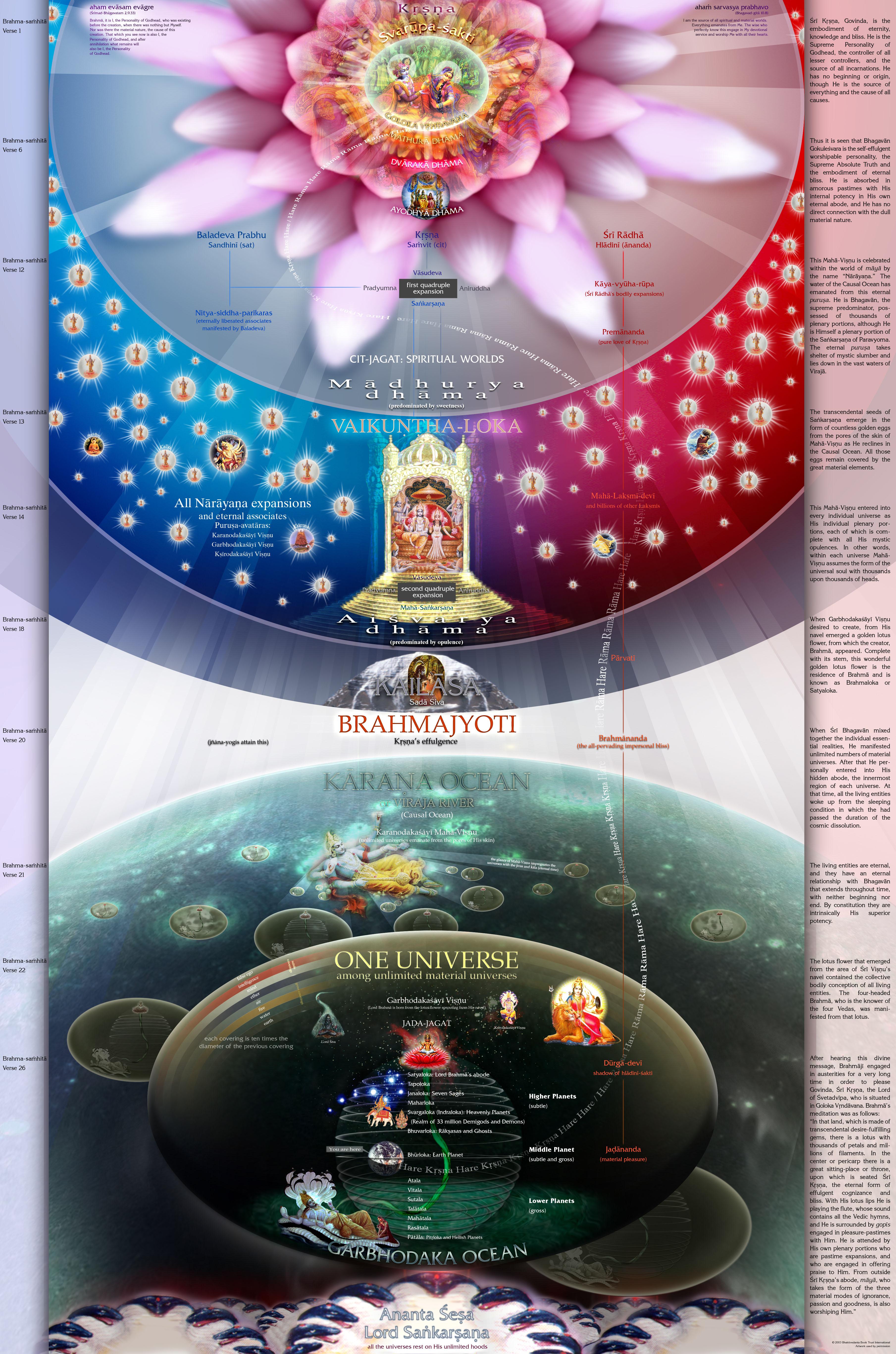 How does spiritual world looks like ? do all the 33 million