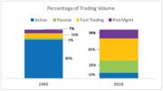 Trading Activities