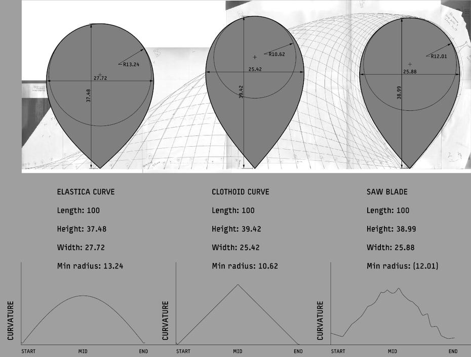 MN-Curvature analysis