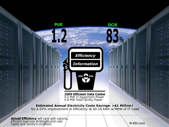 Data Center Efficiency Can Save Big Bucks
