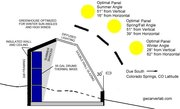 greenhouse_solar_angles_GWCL_V2