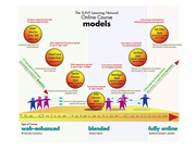 SLN course design models: the continuum
