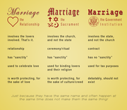 What is Marriage, Really? [fixed]