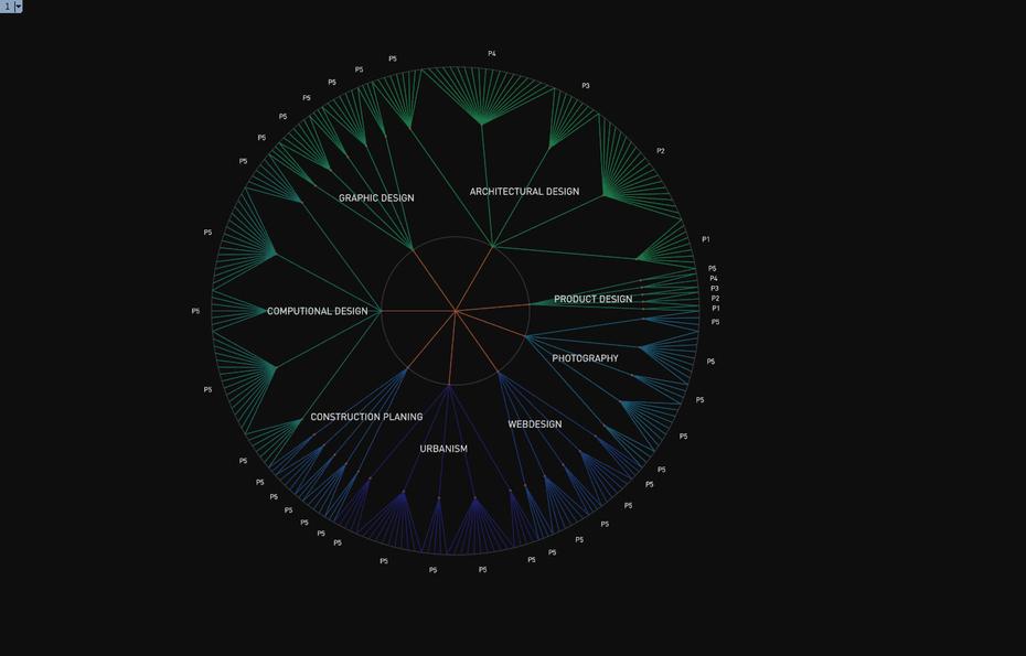 Data Vizualization 1