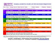 CHAKRAS, ELEMENTS, COLORS AND THE SOLFEGGIO FREQUENCIES