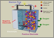 ...Air battery graphic... Bateria de Metal Aire...