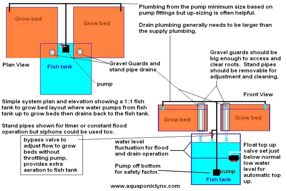 Plumbing Class Slide 5