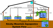 System Flow Chart as of 2014-08-03