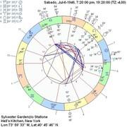 Horoscopo Integral de Stallone